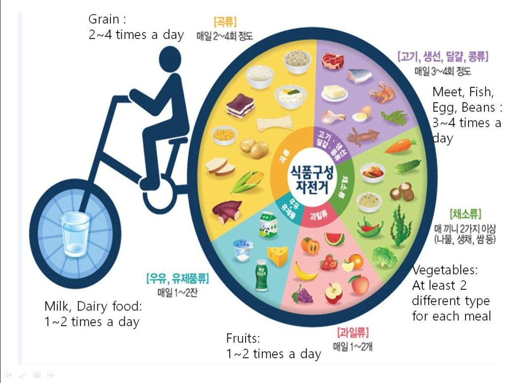 Korean Nutrition